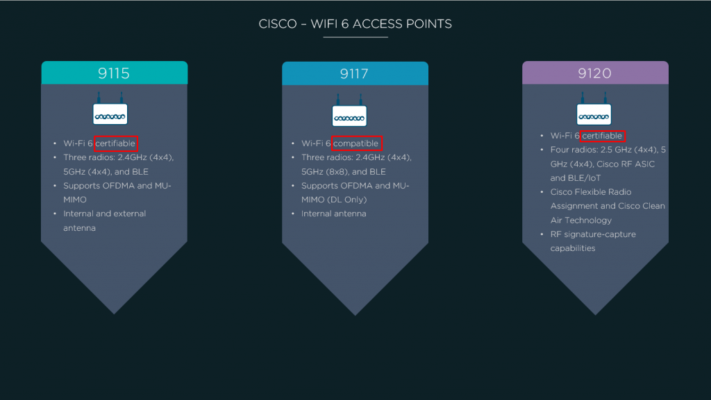 Cisco WiFi 6 APs