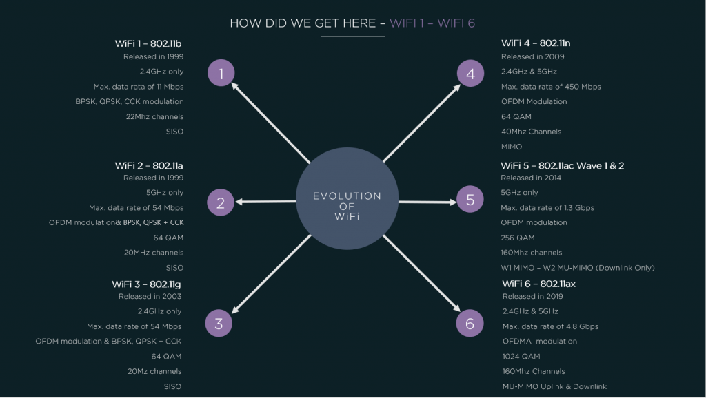 Evolution of WiFi